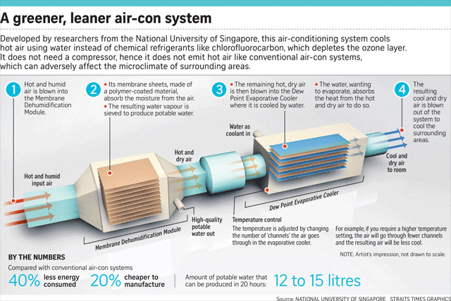 how-new-airconditioner-works